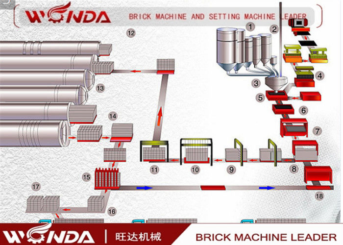Autoclave Aerated Concrete Block Production Line Fully Automatic Fly Ash Brick Making Machine